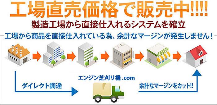特徴3:製造メーカーと提携して、価格は格安価格を実現